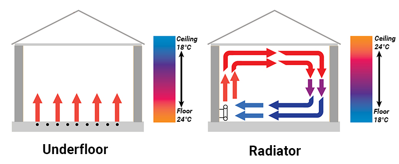 Underfloor Heating and Radiator Heating Air Flow