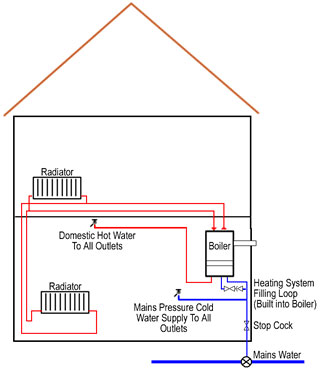 Combination (Combi) Boilers Heating System Diagram