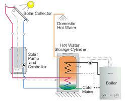 Solar Boiler Diagram