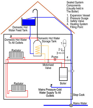 Diagram of a System Boilers Heating System