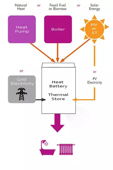 Heat-Battery-Thermal-Store-Diagram