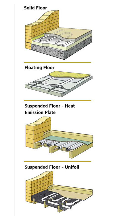 Floor Types (Underfloor Heating)